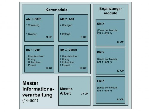Der Master Informationsverarbeitung. Hier bilden die Noten der 4 Kernmodule zusammen mit der Note der MA-Arbeit die Abschlussnote.